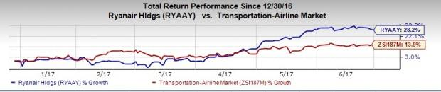 Here's Why You Should Add Ryanair (RYAAY) to Your Portfolio