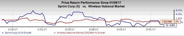 Sprint (S) Unlimited Data to Cost Less: Will Investors Gain?