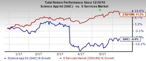 Science Applications (SAIC) Q1 Earnings Beat, Revenues Miss