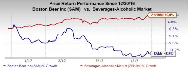 Boston Beer (SAM) Beats on Q1 Earnings, 2017 View Intact