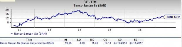 Banco Santander: Is SAN a Good Stock for Value Investors?