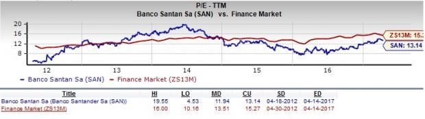 Banco Santander Is San A Good Stock For Value Investors April 18