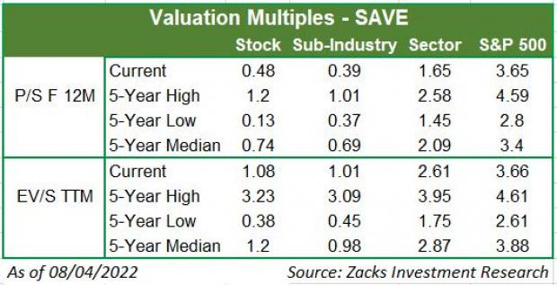 Spirit Airlines (SAVE) Q1 Earnings: A Beat in the Cards?