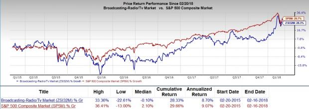 Is Sinclair Broadcast Group Sbgi A Great Stock For Value Investors
