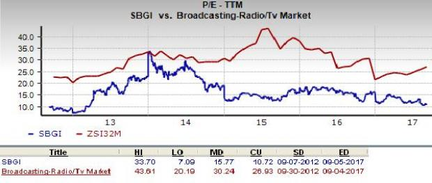 Should Value Investors Consider Sinclair Broadcast Group Sbgi Now