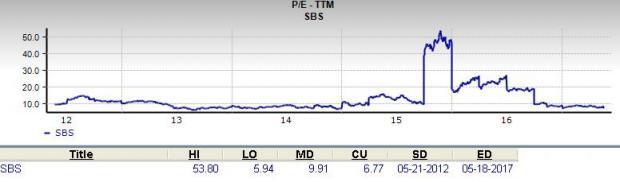 Should Value Investors Pick Companhia de Saneamento (SBS)?