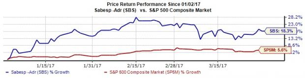 SABESP's (SBS) Growth Potential Solid, Runs Near-Term Risks