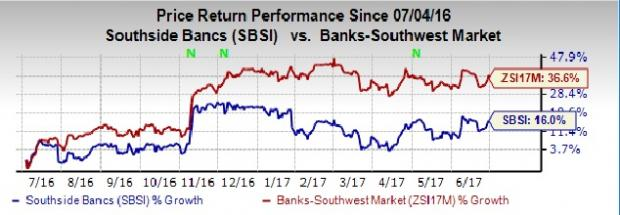 Why Should You Pick Southside Bancshares (SBSI) Stock Now