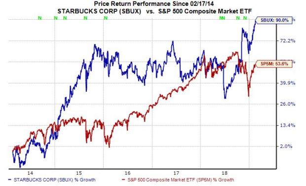 Starbucks Stock Quote | Why Starbucks Sbux Stock Looks Like A Strong Buy At New High