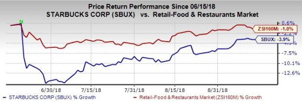 Starbucks Stock Price Performance