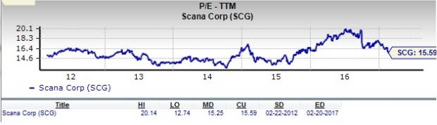 Is SCANA Corporation a Great Stock for Value Investors?