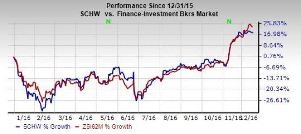 Schwab's (SCHW) November Metrics Show Improvement