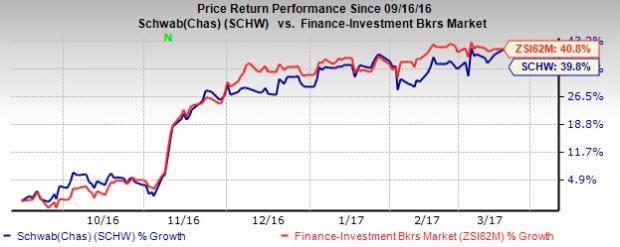 Schwab's (SCHW) February Metrics Indicate Y/Y Improvement