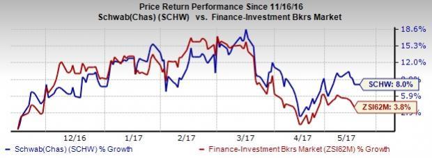 Schwab's (SCHW) April Metrics Indicate Y/Y Improvement