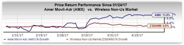 What's in Store for America Movil (AMX) in Q1 Earnings?