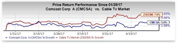 What's in Store for Comcast (CMCSA) this Earnings Season?