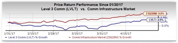 Can Level 3 Communications (LVLT) Q1 Earnings Surprise?