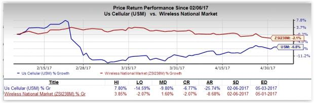 Can U.S. Cellular (USM) Spring a Surprise in Q1 Earnings?