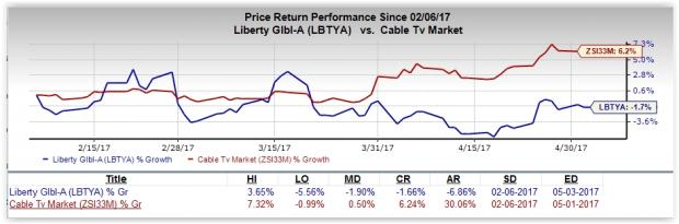 Will Liberty Global (LBTYA) Surprise this Earnings Season?