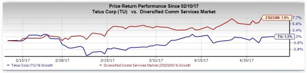 Will TELUS (TU) Disappoint Investors this Earnings Season?