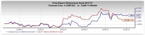 Here's Why You Should Buy Comcast Corp (CMCSA) Amid Risks