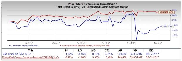 Here's Why You Should Hold Onto Telefonica Brasil SA (VIV)