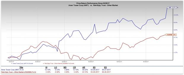 Why You Should Hold American Tower (AMT) Stock Amid Risks - Nasdaq.com