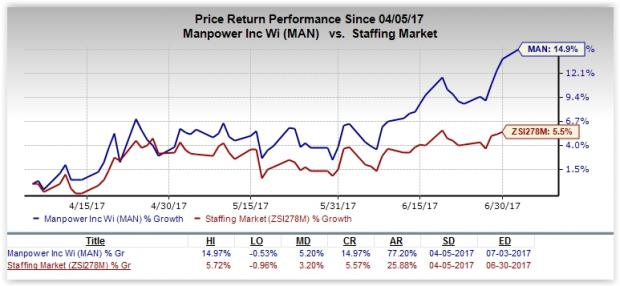 Here's Why You Should Bet on ManpowerGroup (MAN) Stock Now