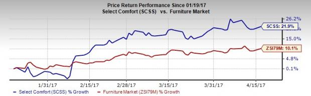 Select Comfort (SCSS) to Post Q1 Earnings: What's in Store?