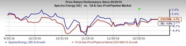 Spectra Energy (SE) Downgraded to Strong Sell: Here's Why