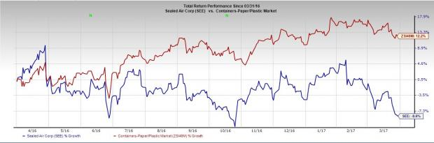 5 Reasons To Dump Sealed Air (SEE) Stock from Your Portfolio
