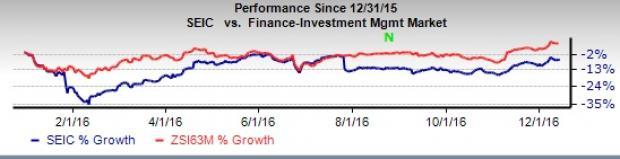 Will SEI Investments Rebound on Capital Deployment Plan?