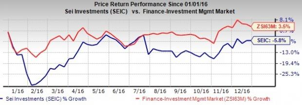 Will SEI Investments Stock Witness a Turnaround in 2017?