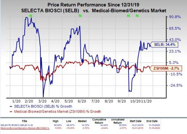 price chart for Selecta