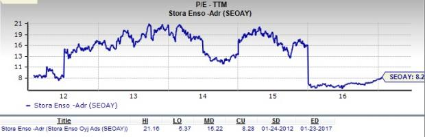 Is Stora Enso (SEOAY) a Top Choice for Value Investors?