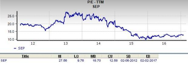 Can Spectra Energy Be a Great Stock for Value Investors?