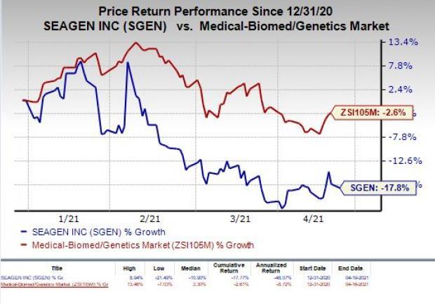 price chart for SGEN