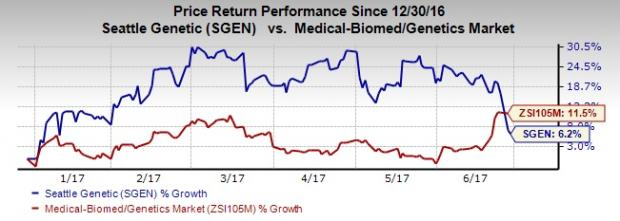 Seattle Genetics (SGEN) Reports Positive Data for Adcetris