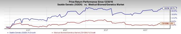 Seattle Genetics (SGEN) Q1 Loss Widens, Sales Top Estimates