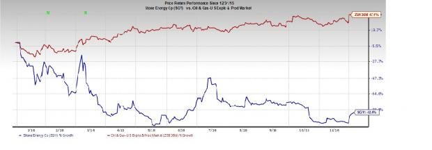 Stone Energy Provides Operational Update on Amethyst Well