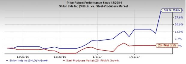 Shiloh Industries (SHLO) Posts Earnings in Q4 on Low Costs