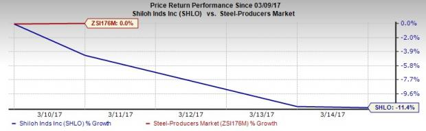 Shiloh Industries' (SHLO) Q1 Loss Narrows Y/Y on Lower Costs