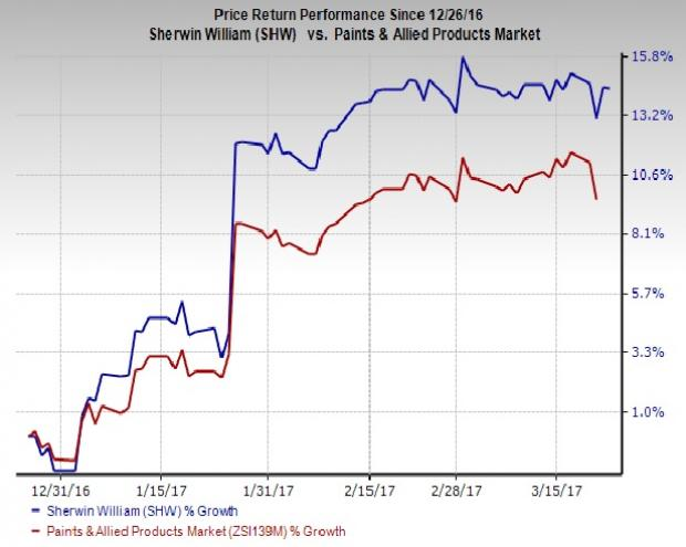 Sherwin Williams Stock Quote Sherwinwilliams Valspar Extend Termination Date Of Merger