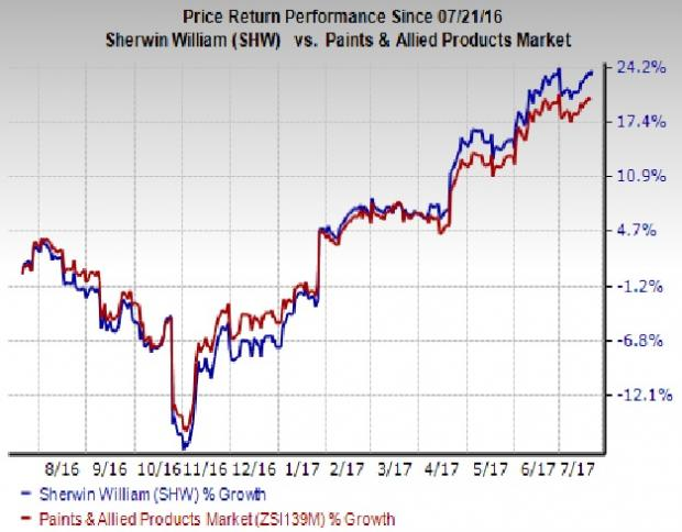 Sherwin-Williams Company (The) (NYSE:SHW) to Issue $0.85 Quarterly Dividend