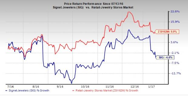 Signet Jewelers shares drop after holiday same-store sales disappoint