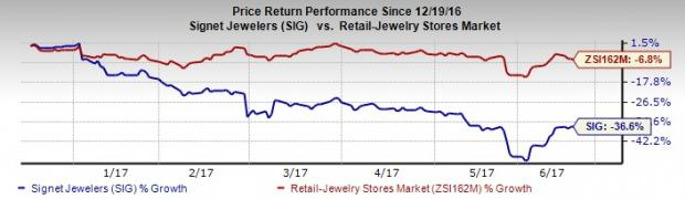 Signet (SIG) Down 37% in 6 Months, What's Hurting the Stock?