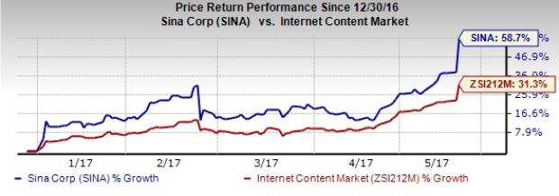 SINA Corp (SINA) Beats on Earnings and Revenues in Q1