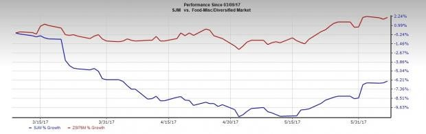 Smucker (SJM) Beats Earnings and Revenues Estimates in Q4