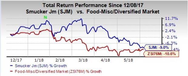 Smucker Sjm Stock Down 8 On Q4 Earnings Sales Miss Nasdaq