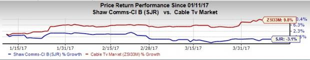 Shaw Communications (SJR) Q2 Earnings: What's in Store?